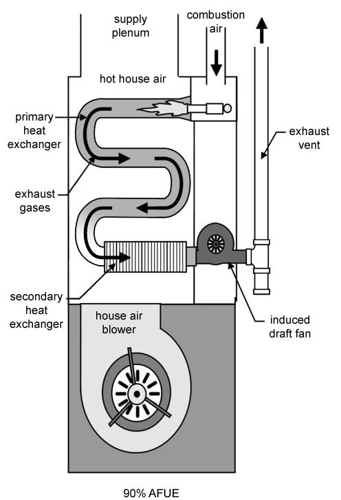 amana gas furnace wiring schematics furnace schematics learn how furnance efficiency impacts your heating system