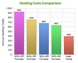 furnace efficiency comparison