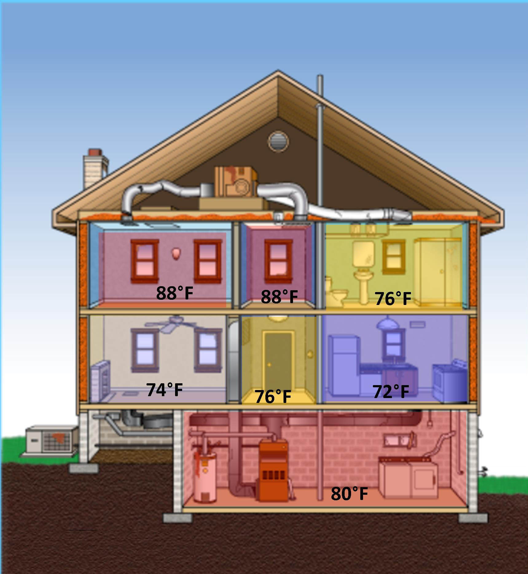 6 Benefits Of Zoning Your Home Heating System  Read Now