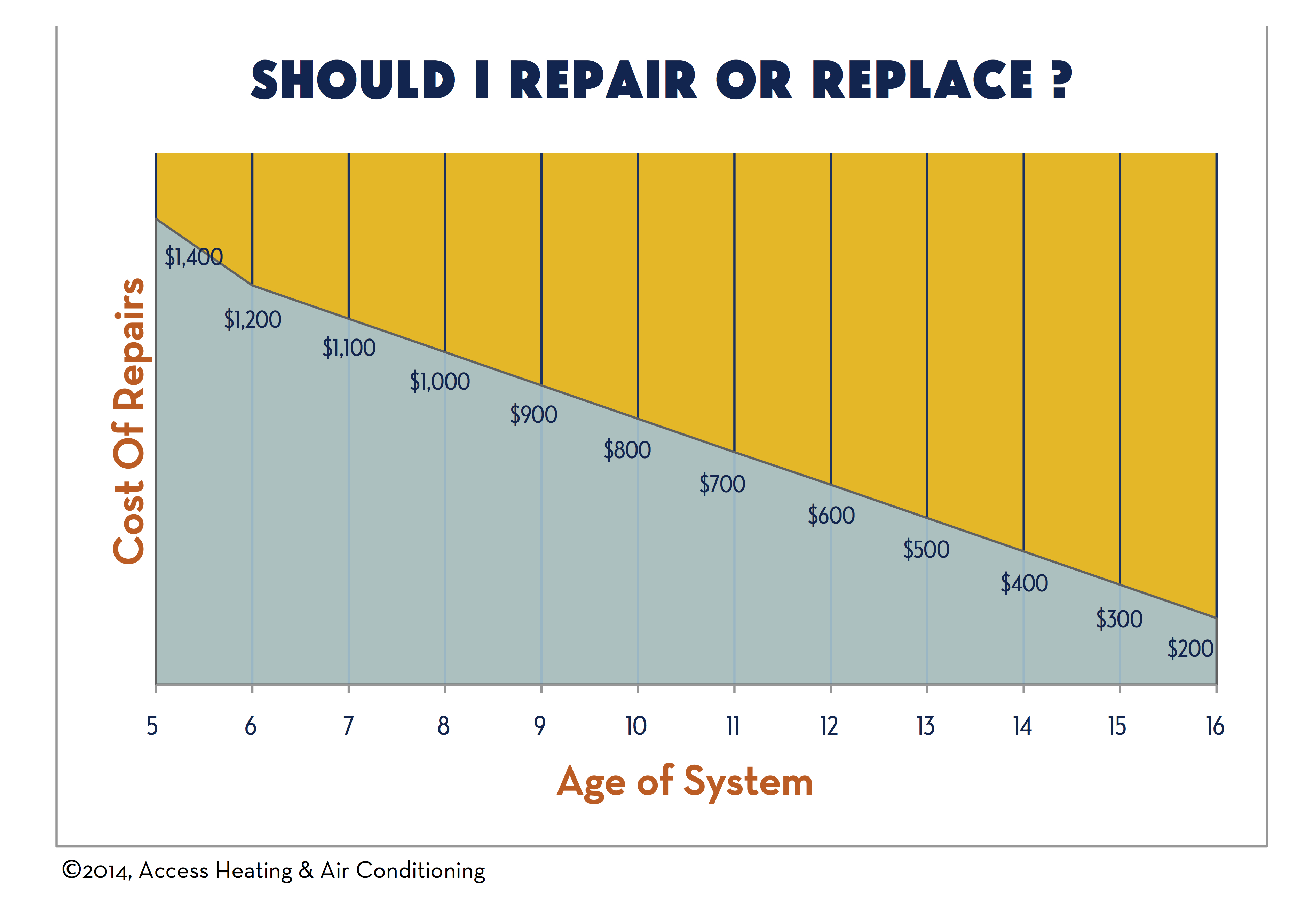should i repair or replace my air conditioner? find out here