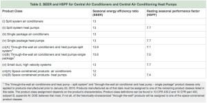 2015 Regional HVAC Standards