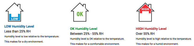 appropriate air conditioner humidity levels